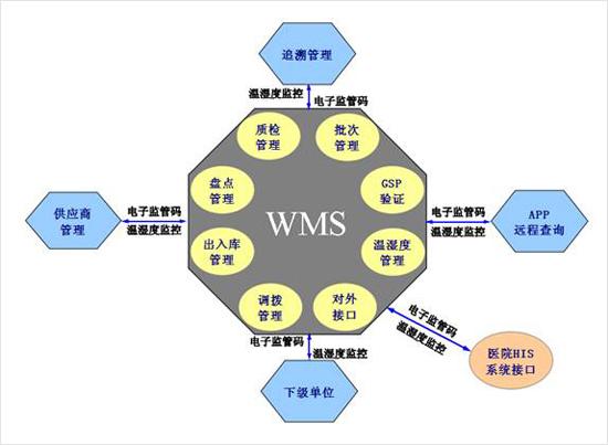 二,系统结构图